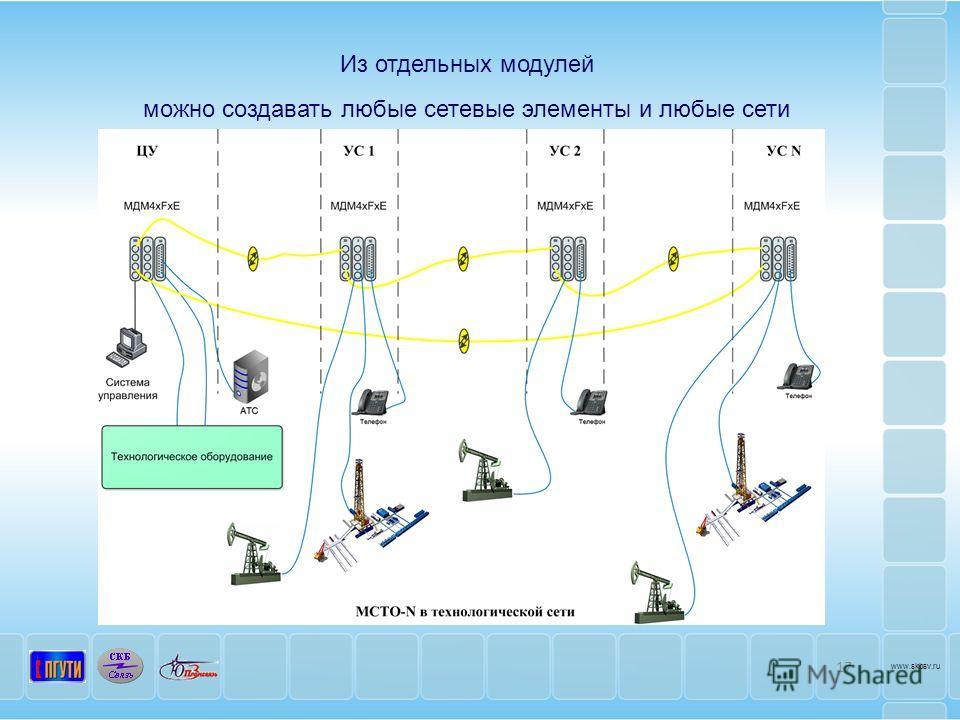 17 www.skbsv.ru Из отдельных модулей можно создавать любые сетевые элементы и любые сети