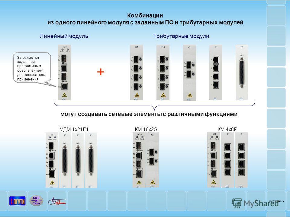 Комбинации из одного линейного модуля с заданным ПО и трибутарных модулей Трибутарные модули Линейный модуль + МДМ-1 х 21Е1КМ-16 х 2G могут создавать сетевые элементы с различными функциями КМ-4 х 8F Загружается заданным программным обеспечением для