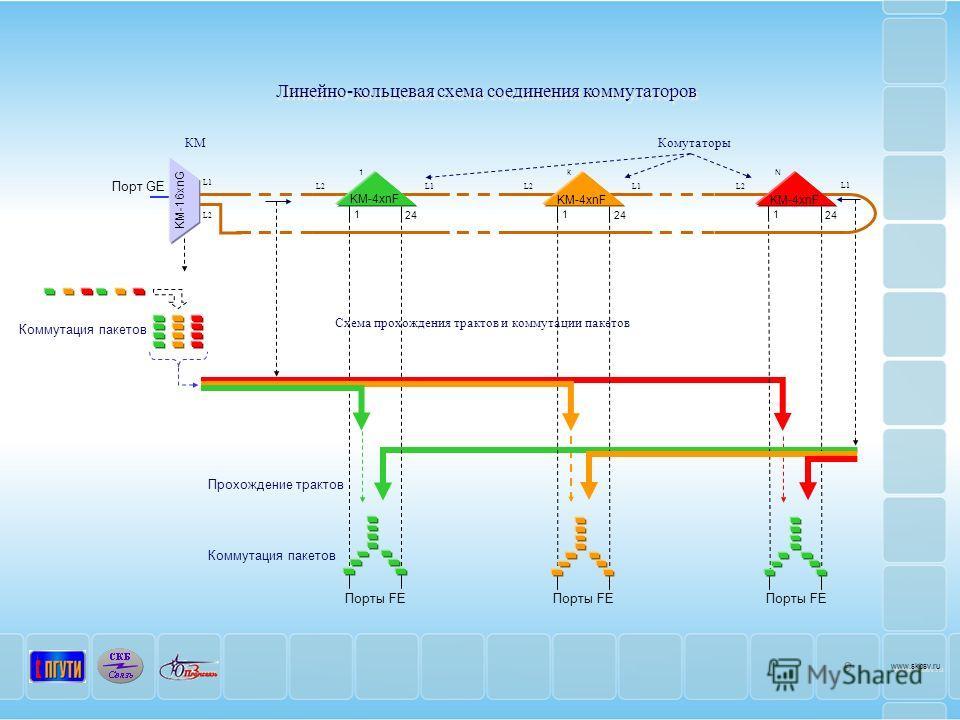 Линейно-кольцевая схема соединения коммутаторов 9 www.skbsv.ru