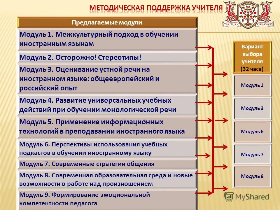 Предлагаемые модули Модуль 1. Межкультурный подход в обучении иностранным языкам Модуль 2. Осторожно! Стереотипы! Модуль 3. Оценивание устной речи на иностранном языке: общеевропейский и российский опыт Модуль 4. Развитие универсальных учебных действ