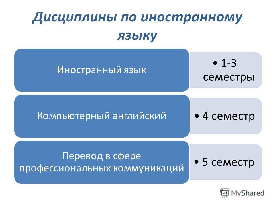 Дисциплины по иностранному языку 1-3 семестры Иностранный язык 4 семестр Компьютерный английский 5 семестр Перевод в сфере профессиональных коммуникаций