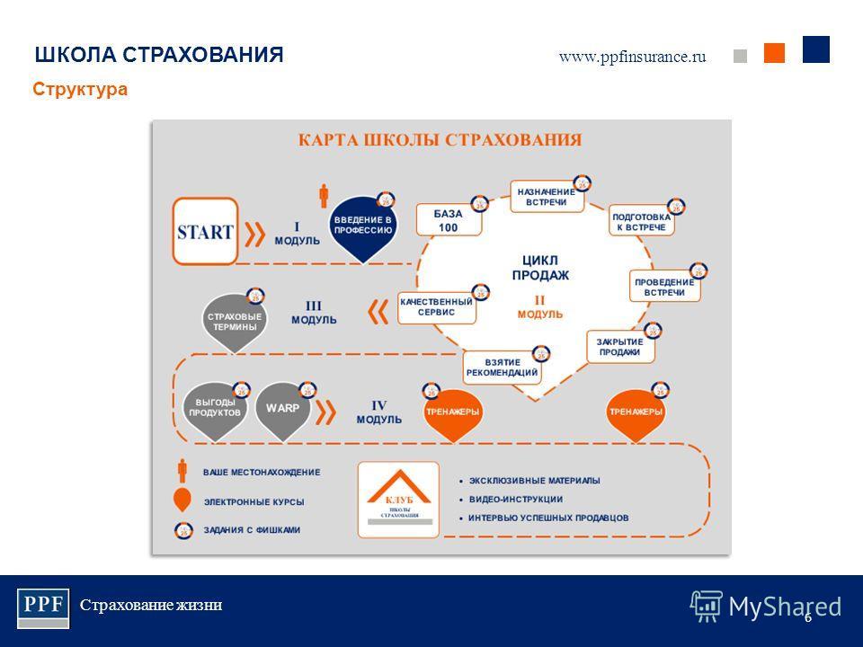 Страхование жизни 6 ШКОЛА СТРАХОВАНИЯ Структура www.ppfinsurance.ru