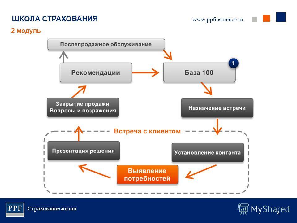Страхование жизни 8 ШКОЛА СТРАХОВАНИЯ 2 модуль www.ppfinsurance.ru