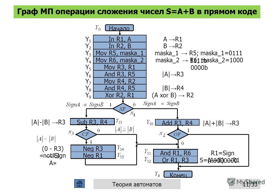 Граф МП операции сложения чисел S=A+B в прямом коде 11/33Теория автоматов