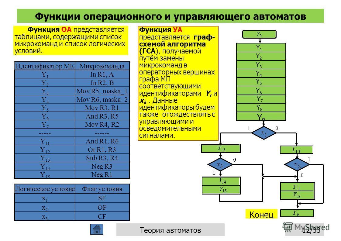 Функции операционного и управляющего автоматов 12/33Теория автоматов Функция ОА представляется таблицами, содержащими список микрокоманд и список логических условий. Функция УА представляется граф- схемой алгоритма (ГСА), получаемой путём замены микр