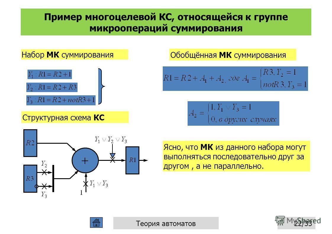 Пример многоцелевой КС, относящейся к группе микроопераций суммирования 22/33Теория автоматов Набор МК суммирования Обобщённая МК суммирования Ясно, что МК из данного набора могут выполняться последовательно друг за другом, а не параллельно. Структур