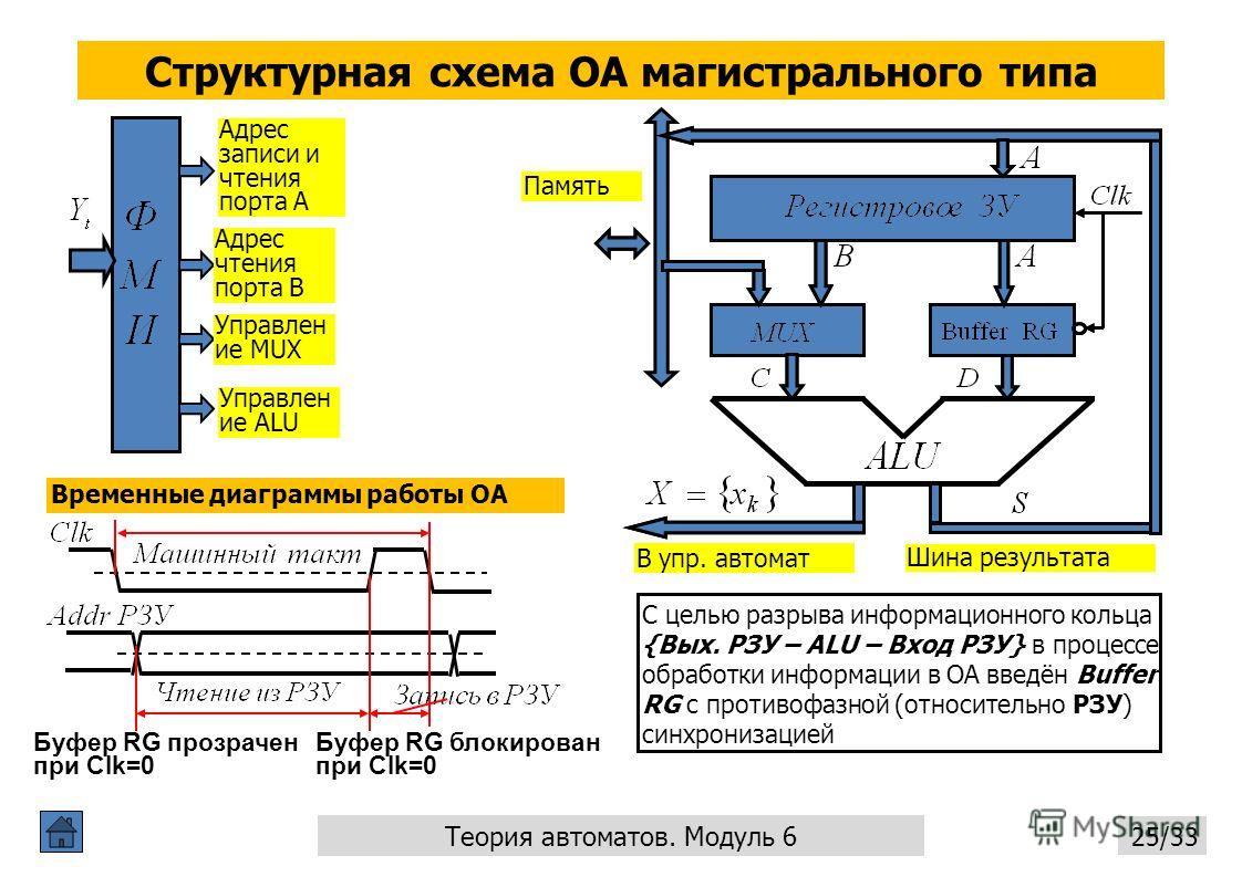 Структурная схема ОА магистрального типа Теория автоматов. Модуль 6 25/33 Адрес записи и чтения порта А Адрес чтения порта В Управлен ие ALU Управлен ие MUX Буфер RG прозрачен при Clk=0 Буфер RG блокирован при Clk=0 Временные диаграммы работы ОА С це