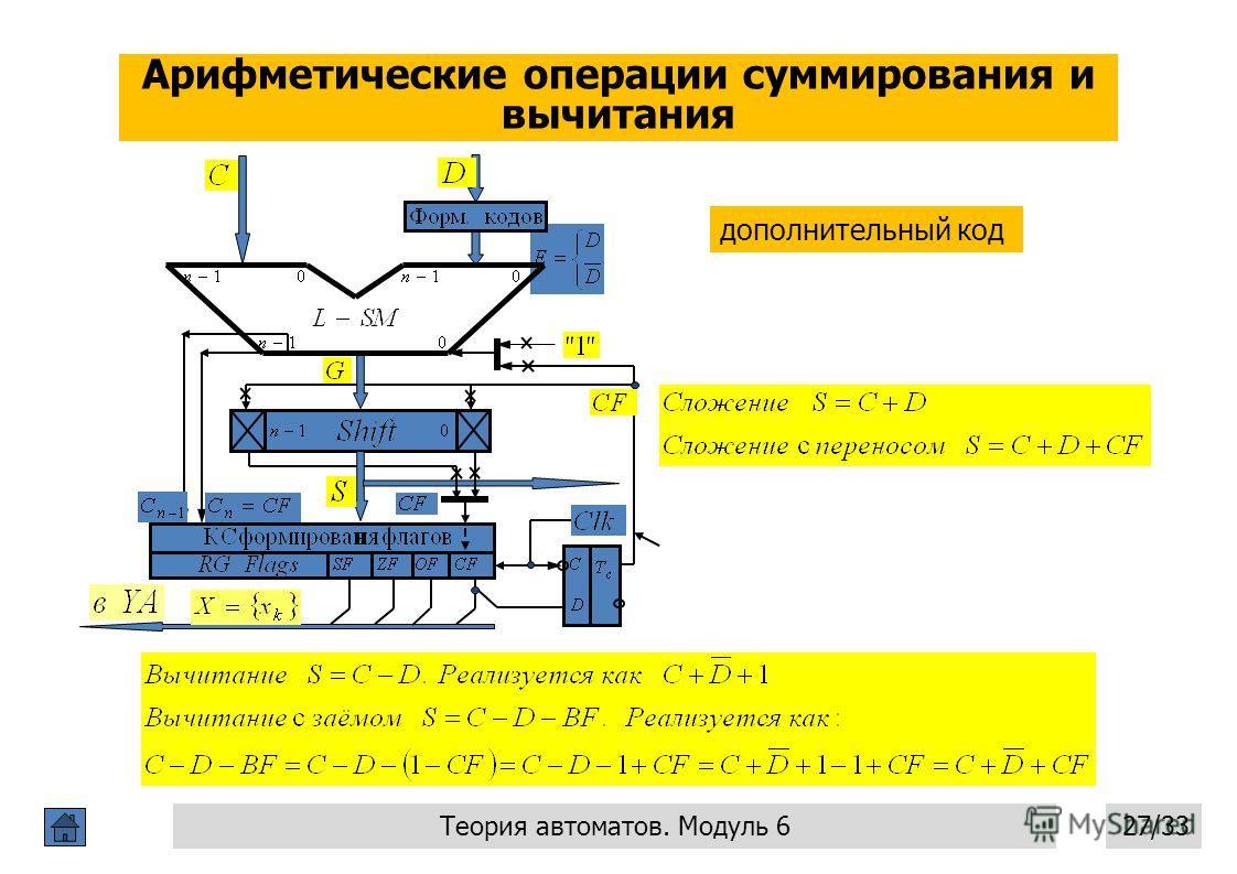 Арифметические операции суммирования и вычитания Операционные автоматы 27 27/33 Теория автоматов. Модуль 6 дополнительный код
