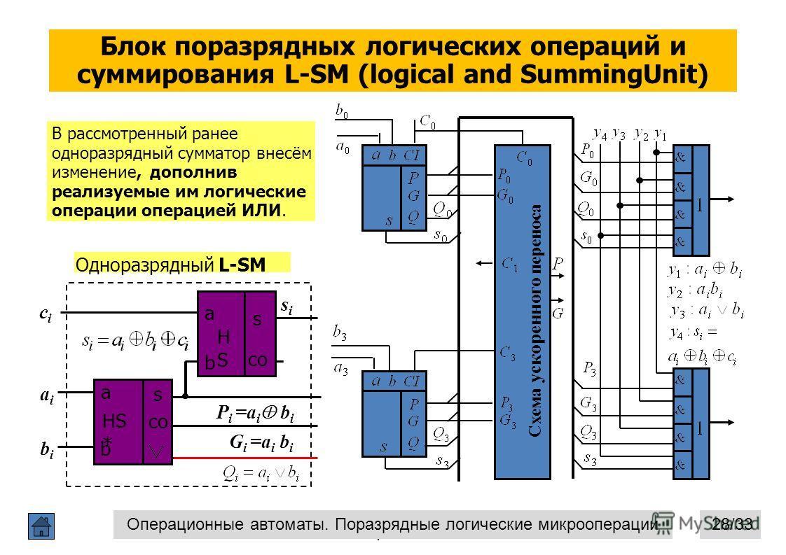 Блок поразрядных логических операций и суммирования L-SM (logical and SummingUnit) Операционные автоматы 28 a b s HS * a b s co HSHS cici a aiai bibi b s HS * a b s co HSHS sisi P i =a i b i G i =a i b i Одноразрядный L-SM В рассмотренный ранее однор