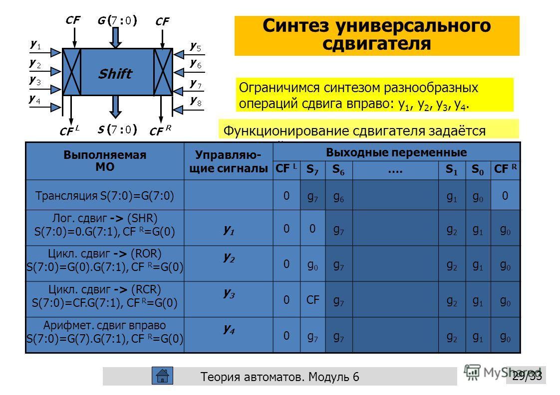 Синтез универсального сдвигателя Теория автоматов. Модуль 6 29/33 Ограничимся синтезом разнообразных операций сдвига вправо: y 1, y 2, y 3, y 4. Функционирование сдвигателя задаётся таблицей Выполняемая МО Управляю- щие сигналы Выходные переменные CF