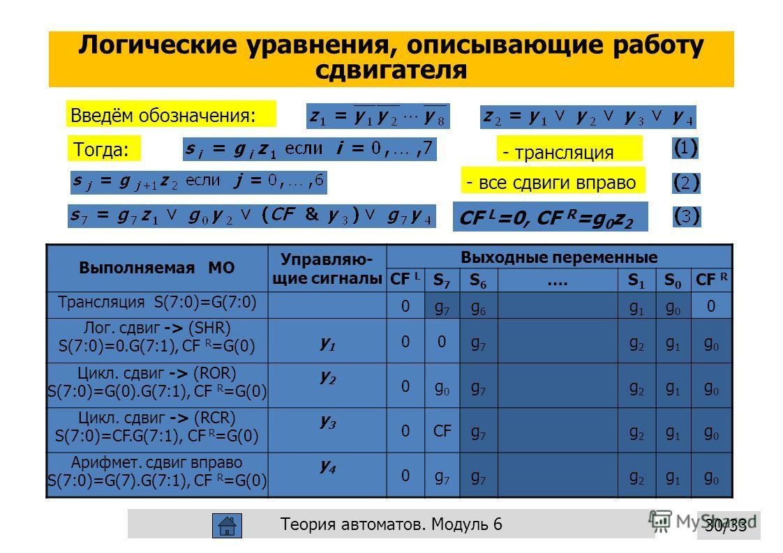 Логические уравнения, описывающие работу сдвигателя Операционные автоматы 30 CF L =0, CF R =g 0 z 2 Введём обозначения: Тогда: - трансляция - все сдвиги вправо 30/33 Теория автоматов. Модуль 6 Выполняемая МО Управляю- щие сигналы Выходные переменные