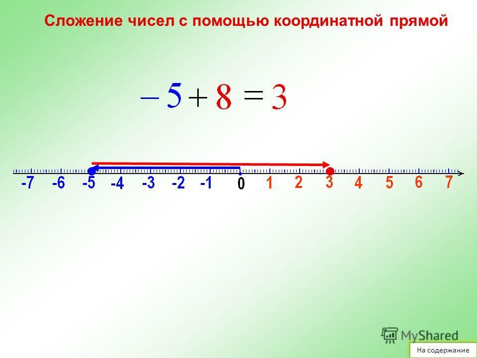 Сложение чисел с помощью координатной прямой Изменим температуру наградусов: На содержание