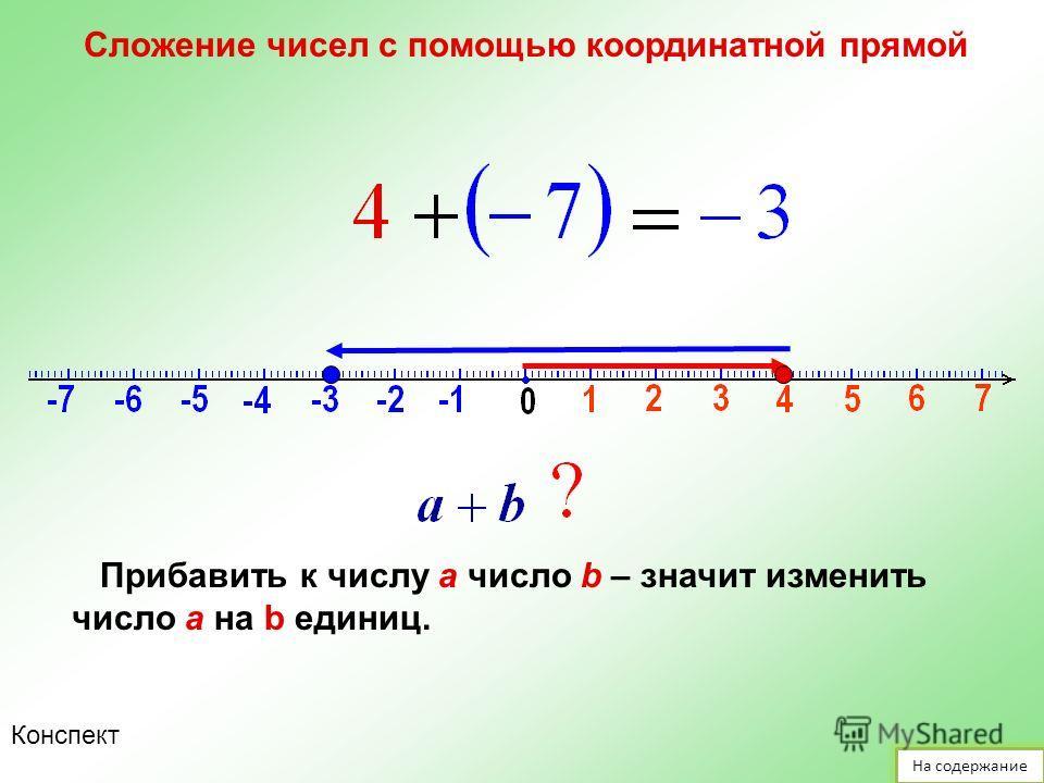 Сложение чисел с помощью координатной прямой На содержание