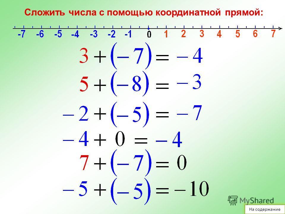Сложение чисел с помощью координатной прямой Прибавить к числу а число b – значит изменить число а на b единиц. Конспект На содержание