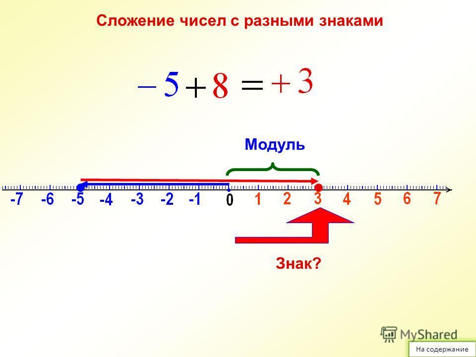 Правило сложения чисел с разными знаками Модуль Знак? Как определить у суммы: Знак Модуль На содержание