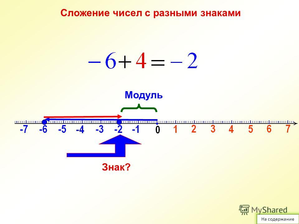 Сложение чисел с разными знаками Модуль Знак? На содержание