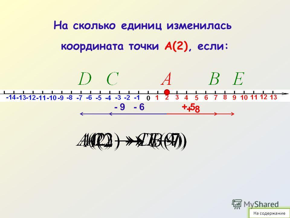 Содержание Изменение координаты точки на числовой прямой – 3 Сложение чисел с помощью координатной прямой – 4-16 Правило сложения чисел с разными знаками – 17- 24 Правило вычитания чисел – 25-35 Упражнения для повторения – 36-41 Список литературы – 4