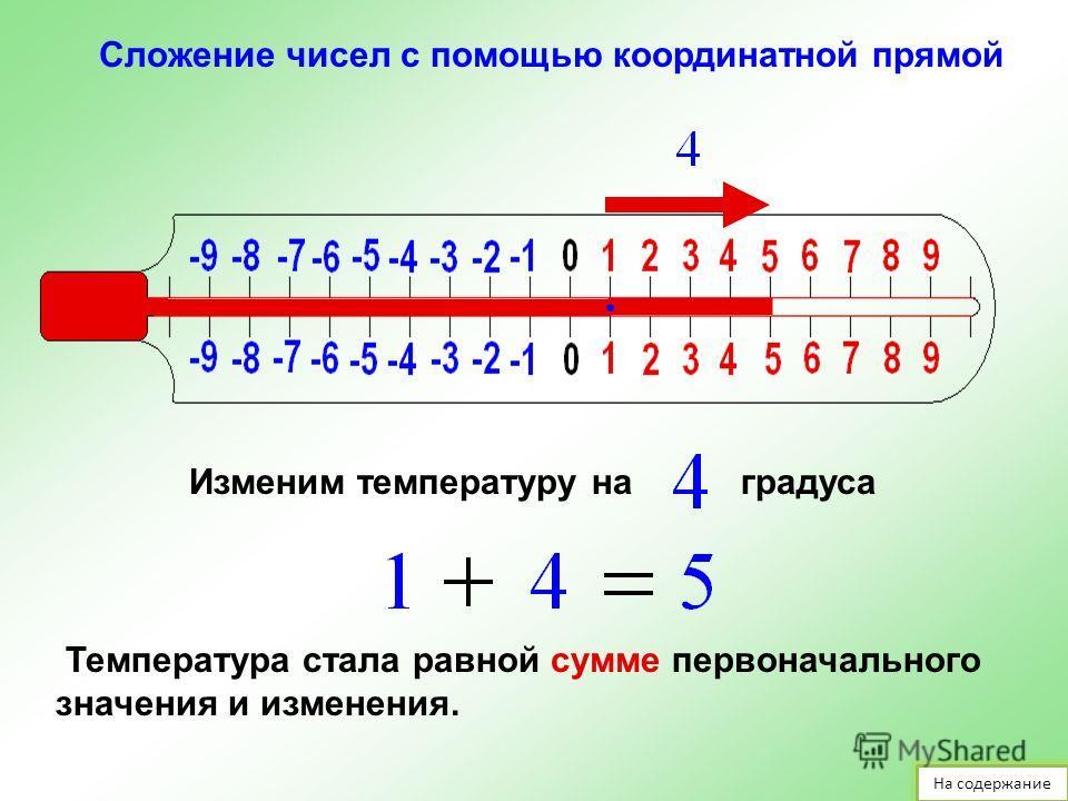 На сколько единиц изменилась координата точки А(2), если: На содержание + 5 + 8 - 6- 9