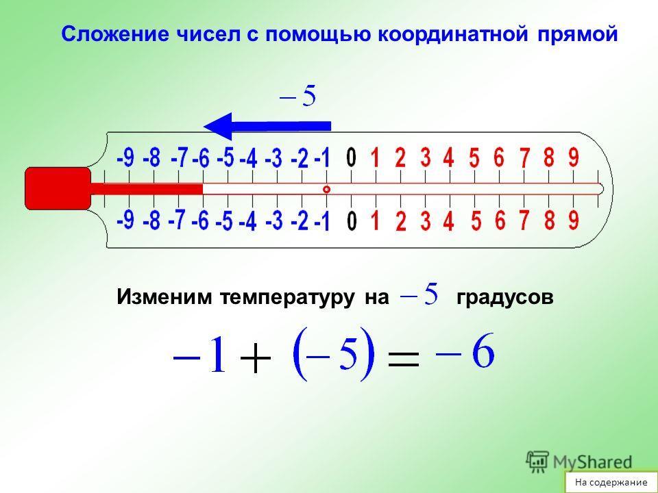 Изменим температуру наградуса Температура стала равной сумме первоначального значения и изменения. Сложение чисел с помощью координатной прямой На содержание