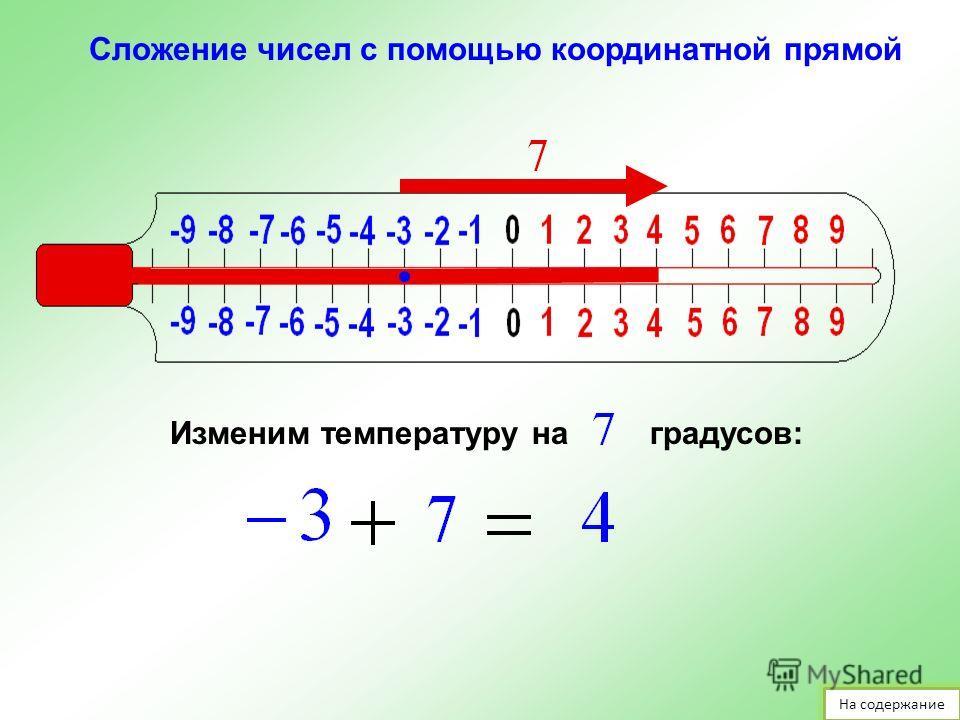 Изменим температуру наградусов Сложение чисел с помощью координатной прямой На содержание