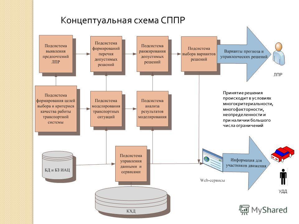 Концептуальная схема СППР Принятие решения происходит в условиях многокритериальности, многофакторности, неопределенности и при наличии большого числа ограничений