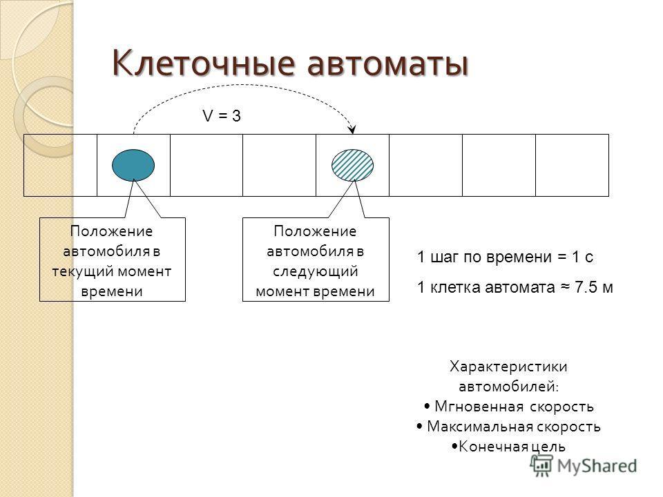 Клеточные автоматы V = 3 1 шаг по времени = 1 с 1 клетка автомата 7.5 м Характеристики автомобилей : Мгновенная скорость Максимальная скорость Конечная цель Положение автомобиля в текущий момент времени Положение автомобиля в следующий момент времени