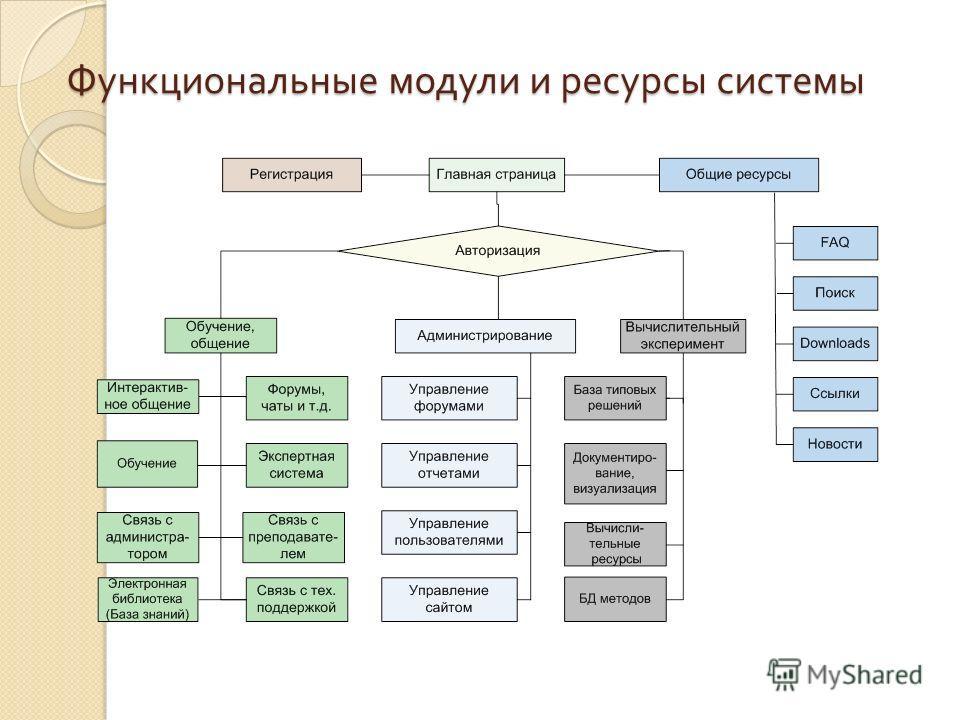 Функциональные модули и ресурсы системы