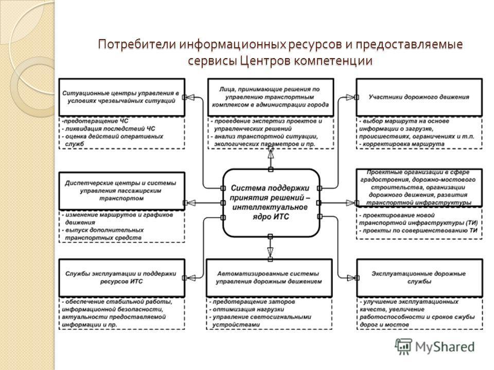Потребители информационных ресурсов и предоставляемые сервисы Центров компетенции