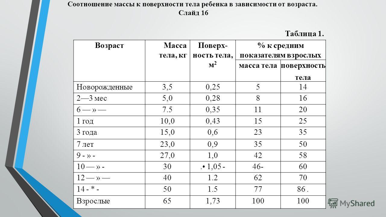 Соотношение массы к поверхности тела ребенка в зависимости от возраста. Слайд 16 Таблица 1. Возраст Масса тела, кг Поверх ность тела, м 2 % к средним показателям взрослых масса телаповерхность тела Новорожденные 3,50,25514 23 мес 5,00,28816 6 » 7.50