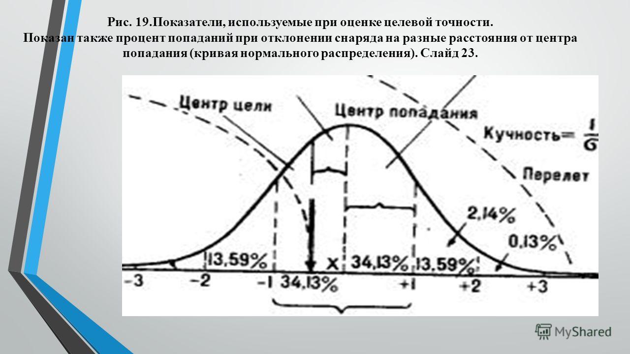 Рис. 19.Показатели, используемые при оценке целевой точности. Показан также процент попаданий при отклонении снаряда на разные расстояния от центра попадания (кривая нормального распределения). Слайд 23.