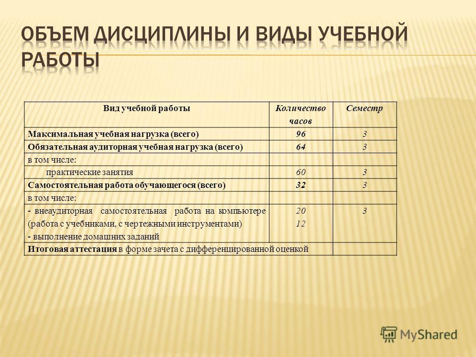 Вид учебной работы Количество часов Семестр Максимальная учебная нагрузка (всего)96 3 Обязательная аудиторная учебная нагрузка (всего)64 3 в том числе: практические занятия 60 3 Самостоятельная работа обучающегося (всего)32 3 в том числе: - внеаудито