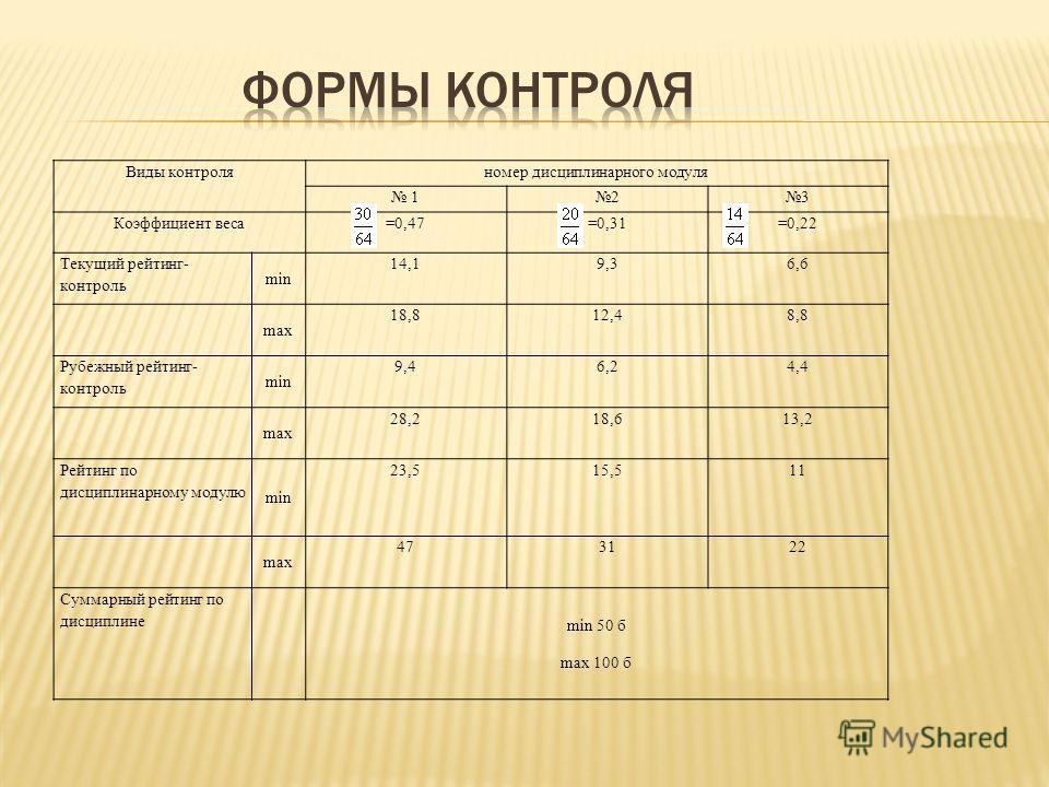 Виды контроляномер дисциплинарного модуля 123 Коэффициент веса=0,47=0,31=0,22 Текущий рейтинг- контроль min 14,19,36,6 max 18,812,48,8 Рубежный рейтинг- контроль min 9,46,24,4 max 28,218,613,2 Рейтинг по дисциплинарному модулю min 23,515,511 max 4731