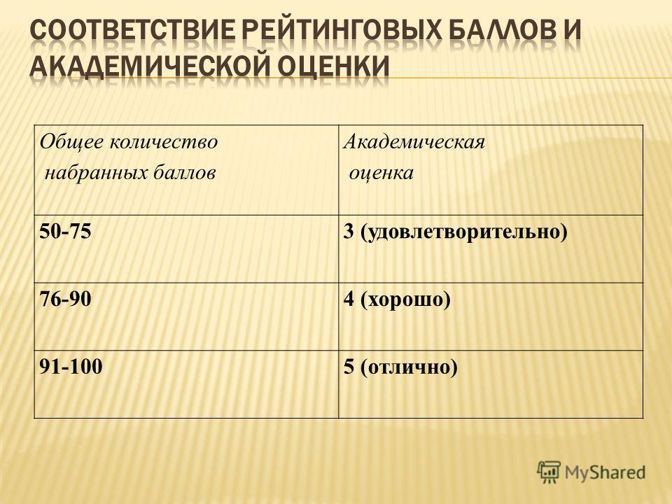 Общее количество набранных баллов Академическая оценка 50-753 (удовлетворительно) 76-904 (хорошо) 91-1005 (отлично)