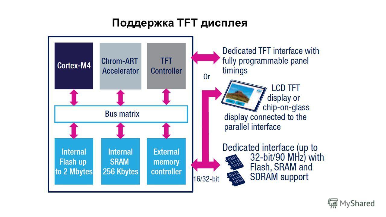 Поддержка TFT дисплея
