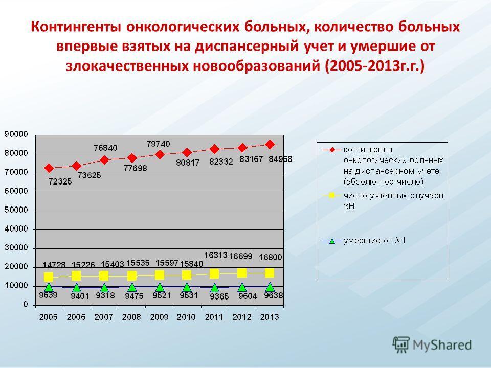 Контингенты онкологических больных, количество больных впервые взятых на диспансерный учет и умершие от злокачественных новообразований (2005-2013 г.г.)