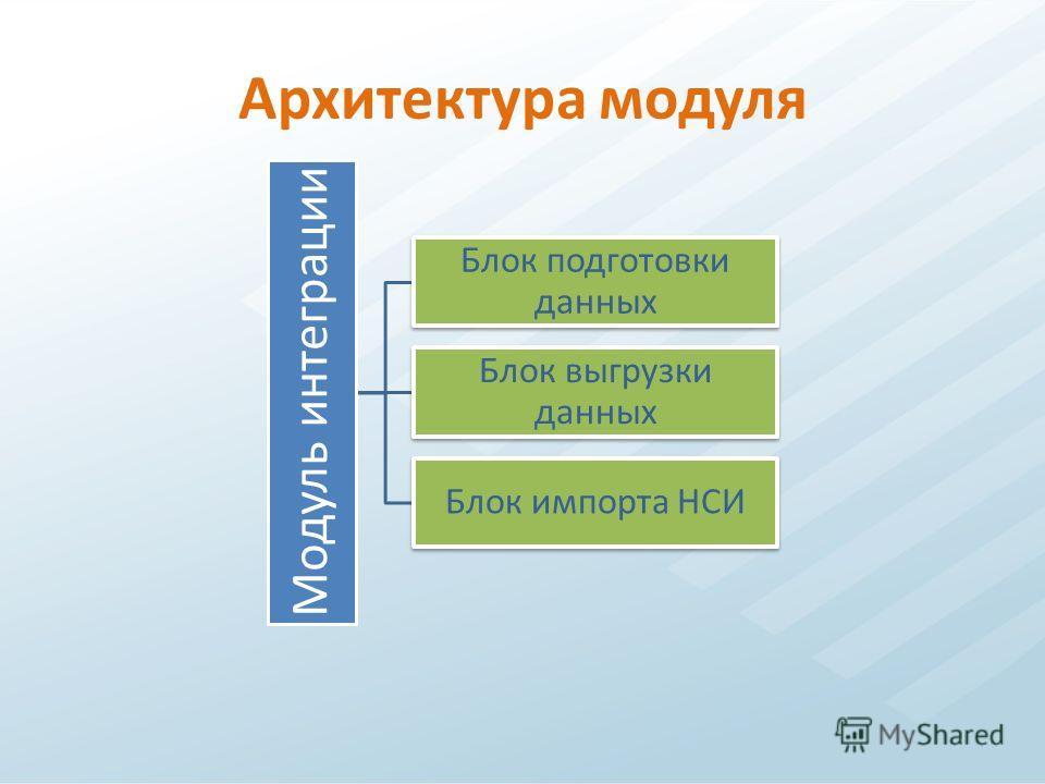 Архитектура модуля Модуль интеграции Блок подготовки данных Блок выгрузки данных Блок импорта НСИ