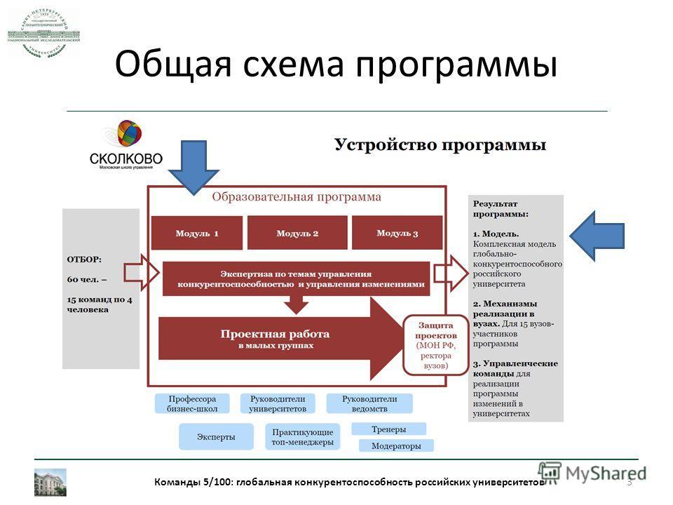 Общая схема программы Команды 5/100: глобальная конкурентоспособность российских университетов 3