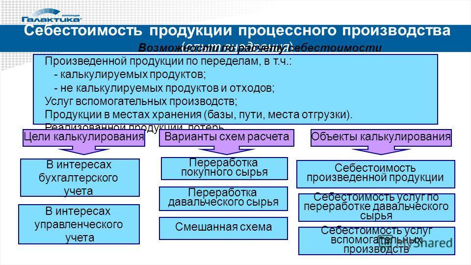 Себестоимость продукции процессного производства (опыт внедрения) Возможности по расчету себестоимости Произведенной продукции по переделам, в т.ч.: - калькулируемых продуктов; - не калькулируемых продуктов и отходов; Услуг вспомогательных производст