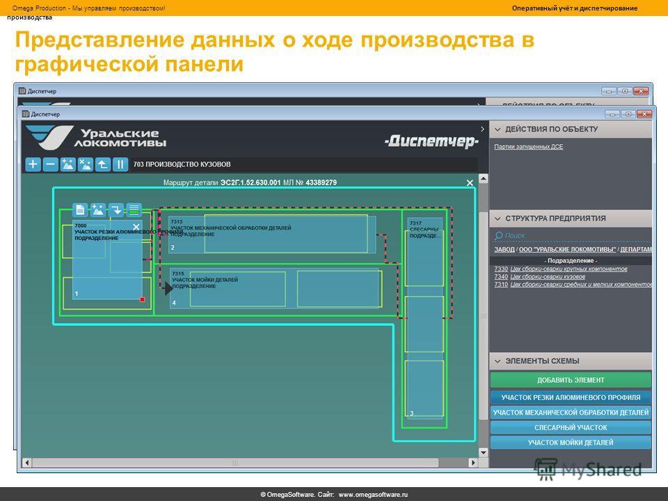 © OmegaSoftware. Сайт: www.omegasoftware.ru Omega Production - Мы управляем производством! Оперативный учёт и диспетчирование производства Представление данных о ходе производства в графической панели