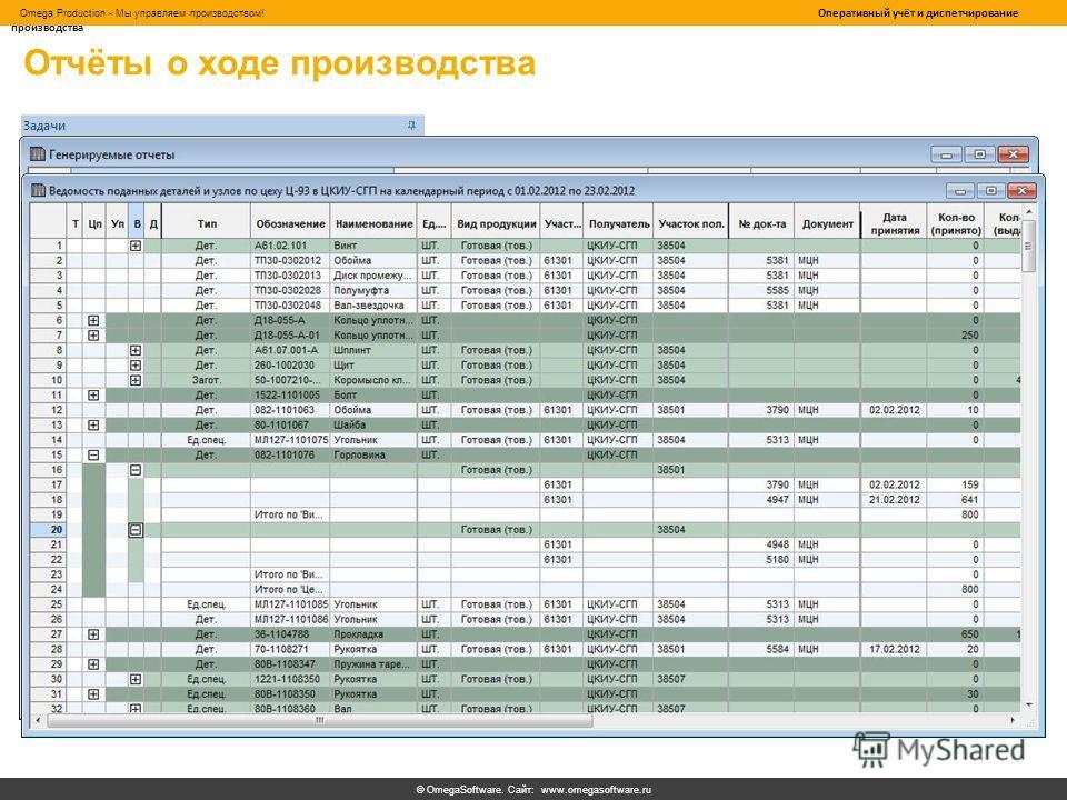 © OmegaSoftware. Сайт: www.omegasoftware.ru Omega Production - Мы управляем производством! Оперативный учёт и диспетчирование производства Отчёты о ходе производства