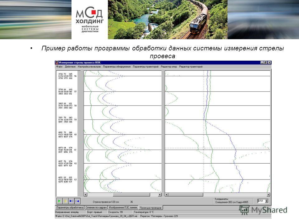 Пример работы программы обработки данных системы измерения стрелы провеса