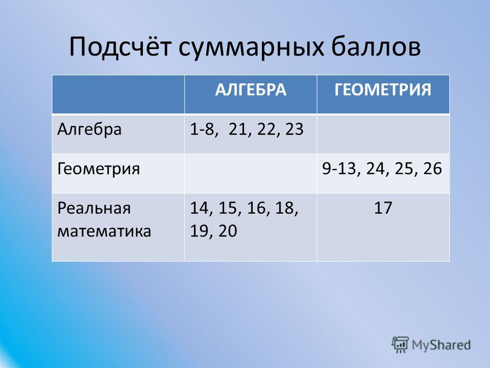 Подсчёт суммарных баллов АЛГЕБРАГЕОМЕТРИЯ Алгебра 1-8, 21, 22, 23 Геометрия 9-13, 24, 25, 26 Реальная математика 14, 15, 16, 18, 19, 20 17