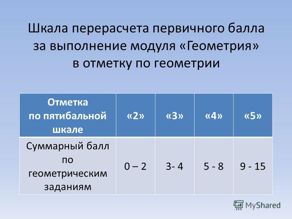 Шкала перерасчета первичного балла за выполнение модуля «Геометрия» в отметку по геометрии Отметка по пятибальной шкале «2»«3»«4»«5» Суммарный балл по геометрическим заданиям 0 – 23- 45 - 89 - 15
