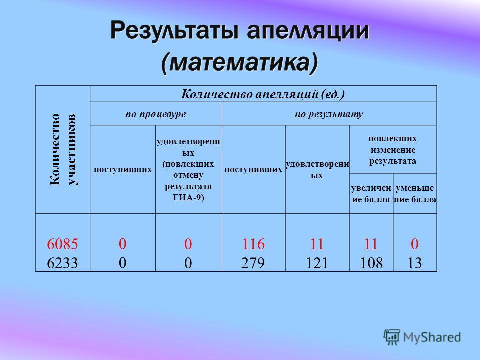 Количество участников Количество апелляций (ед.) по процедурепо результату поступивших удовлетворенн ых (повлекших отмену результата ГИА-9) поступивших удовлетворенн ых повлекших изменение результата увеличен ие балла уменьшение балла 6085 6233 0000