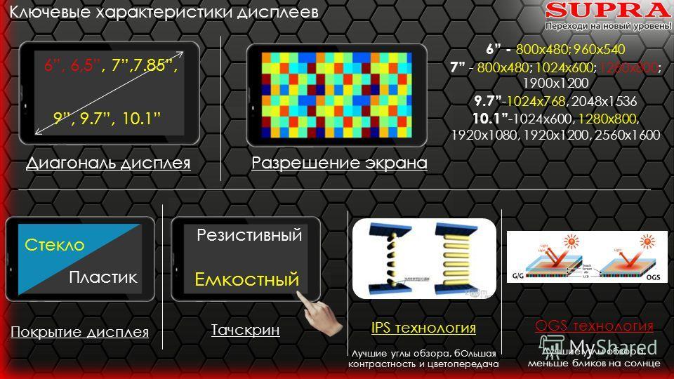 Ключевые характеристики дисплеев Диагональ дисплея 6, 6,5, 7,7.85, 9, 9.7, 10.1 6 - 800x480; 960 х 540 7 - 800x480; 1024x600; 1280x800; 1900 х 1200 9.7 -1024x768, 2048x1536 10.1 -1024x600, 1280x800, 1920x1080, 1920x1200, 2560x1600 Разрешение экрана П