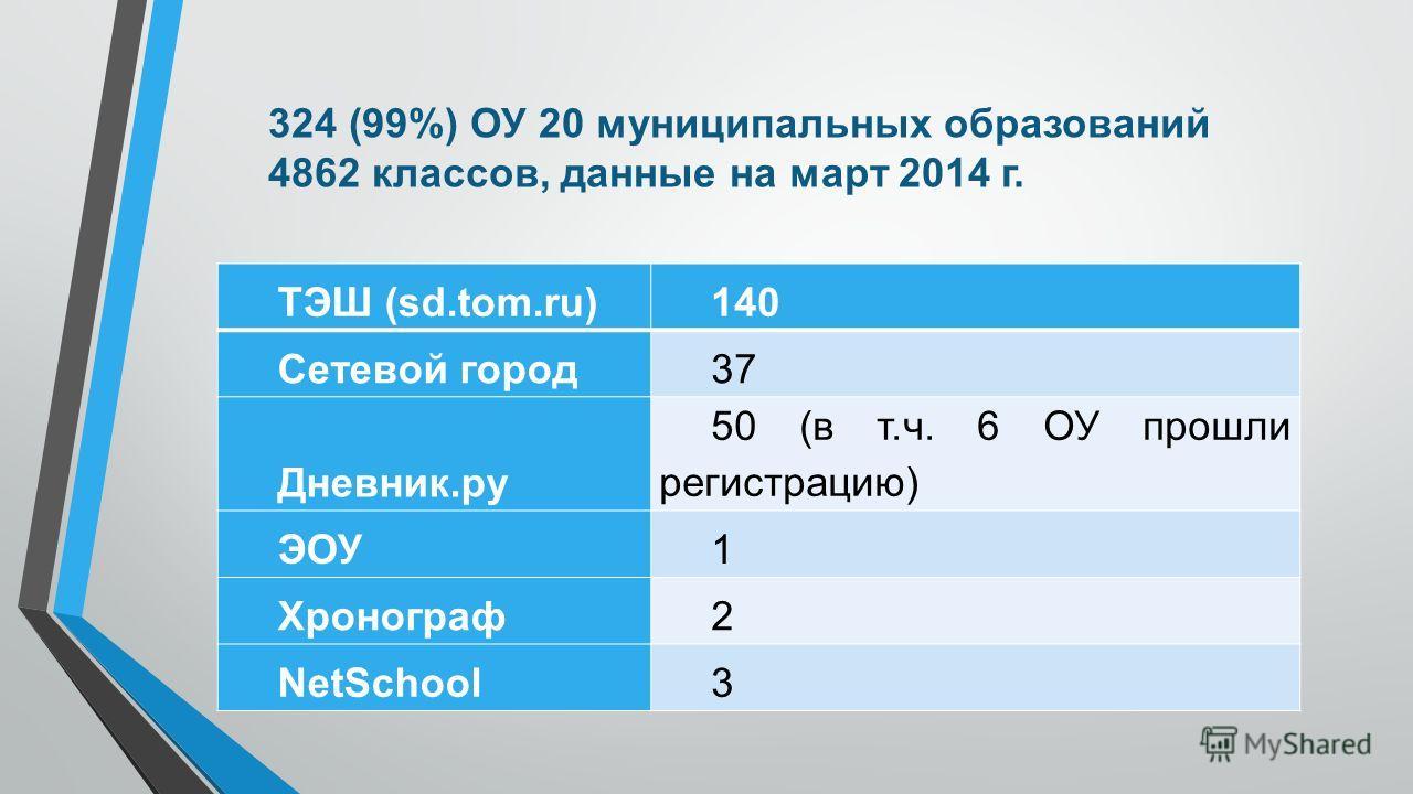 324 (99%) ОУ 20 муниципальных образований 4862 классов, данные на март 2014 г. ТЭШ (sd.tom.ru)140 Сетевой город 37 Дневник.ру 50 (в т.ч. 6 ОУ прошли регистрацию) ЭОУ1 Хронограф 2 NetSchool3