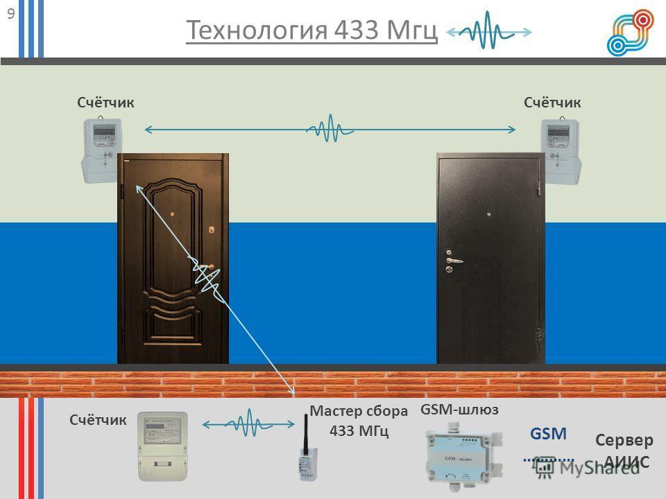 Технология 433 Мгц 9 Сервер АИИС Счётчик GSM-шлюз GSM ………… Мастер сбора 433 МГц