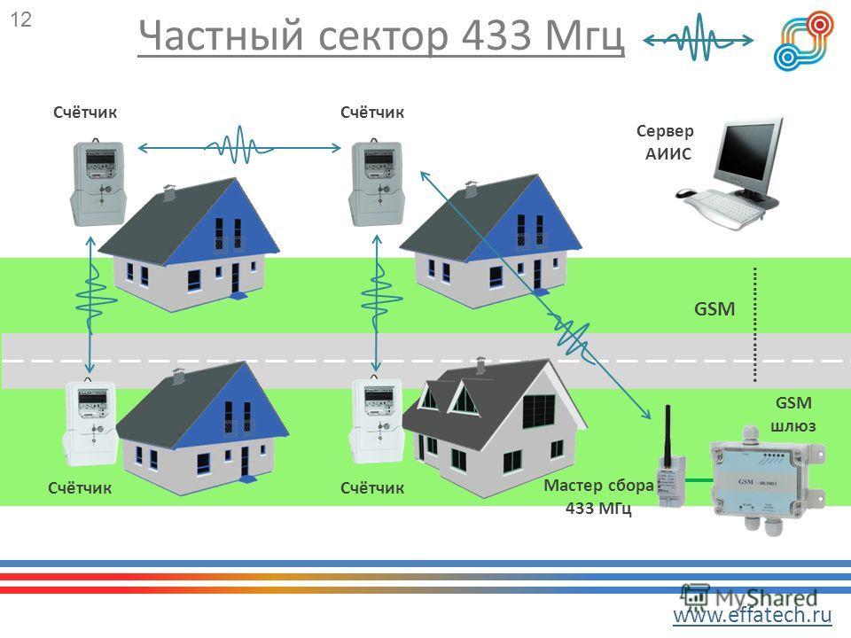 Частный сектор 433 Мгц 12 …………….……. GSM www.effatech.ru Счётчик Сервер АИИС GSM шлюз Мастер сбора 433 МГц