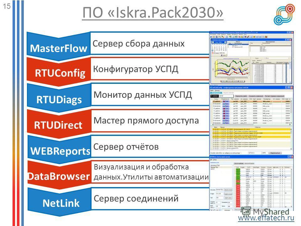 15 www.effatech.ru Сервер сбора данных MasterFlow Конфигуратор УСПД RTUConfig ПО «Iskra.Pack2030» RTUDiags RTUDirect WEBReports NetLink DataBrowser Монитор данных УСПД Мастер прямого доступа Сервер отчётов Визуализация и обработка данных.Утилиты авто