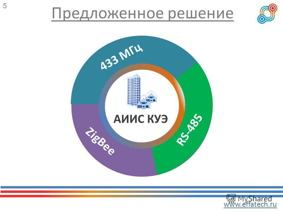 Предложенное решение АИИС КУЭ 433 МГц RS-485 ZigBee www.effatech.ru 5